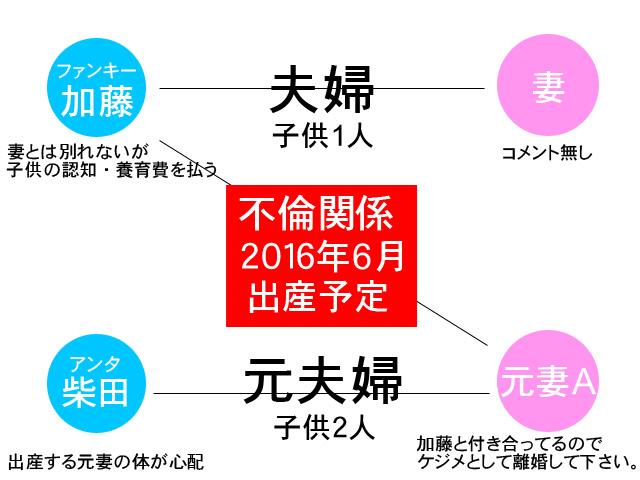 ファンキー加藤 アンタッチャブル柴田元妻不倫